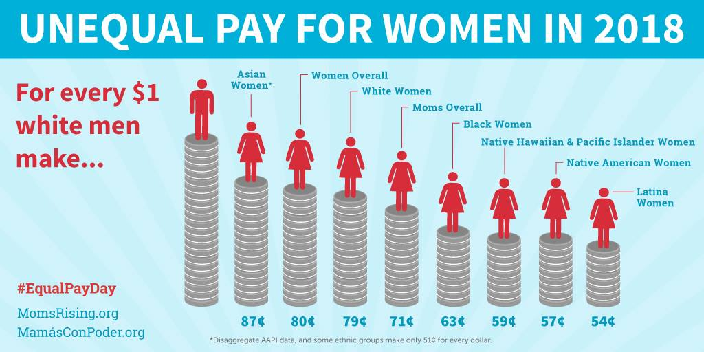 Pay Equity – We still have work to do